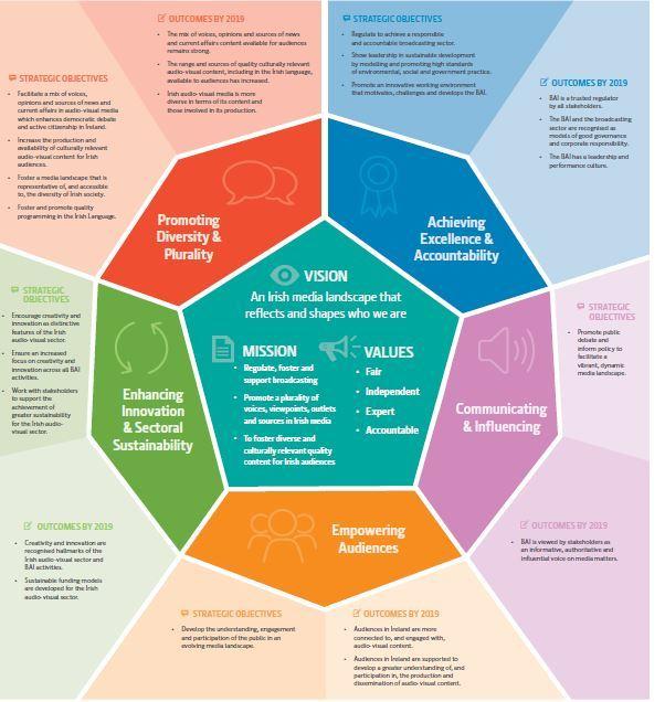 it strategic plan template 3 year - irish bai launches three year strategy statement